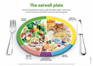 Eatwellplate-300x212